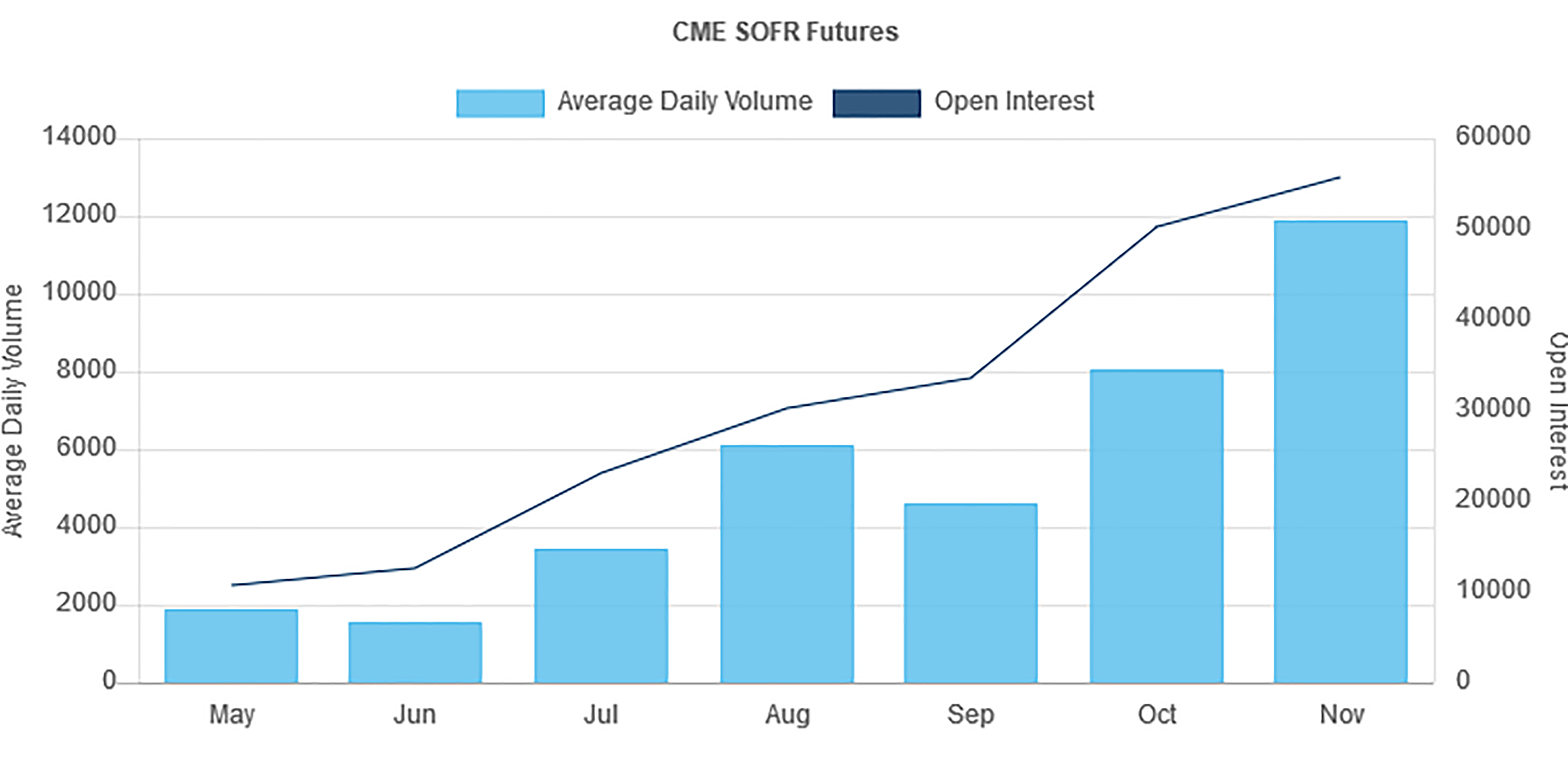 CME Futures Volume Chart