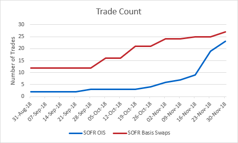 ISDA Analysis on SOFR Swaps Table - Trade Count