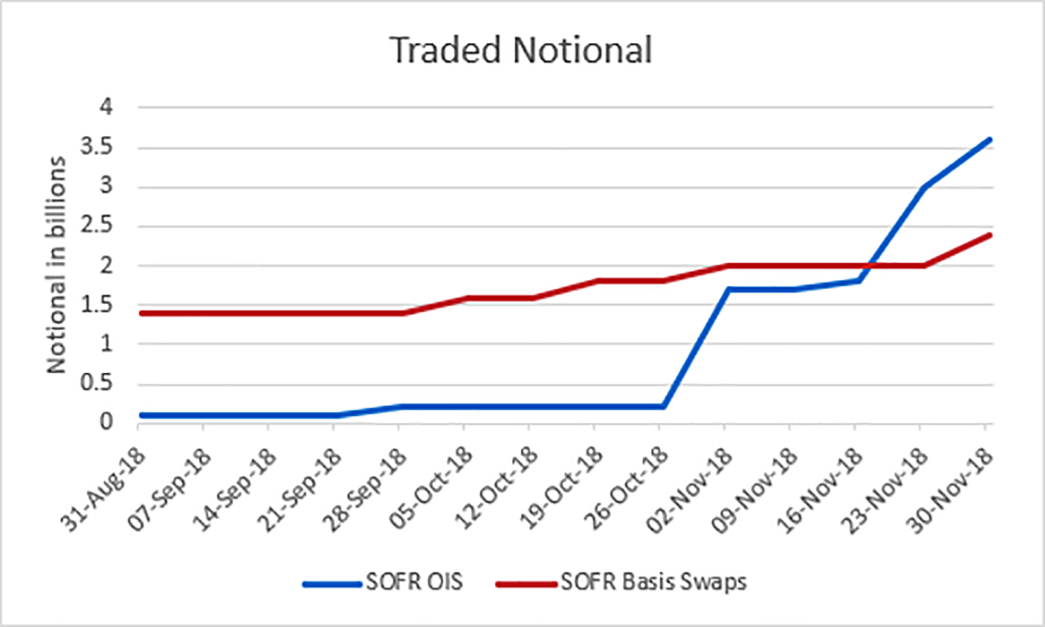 ISDA Analysis on SOFR Swaps Table - Traded Notional